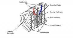 上海自动化仪表四厂电容式压力变送器6大优点